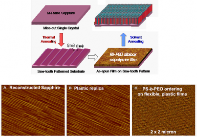 Block copolymer assembly on miscut sapphire substrate